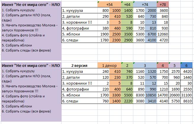 этому таблица ивентов в бигфарм картинки поход завтра