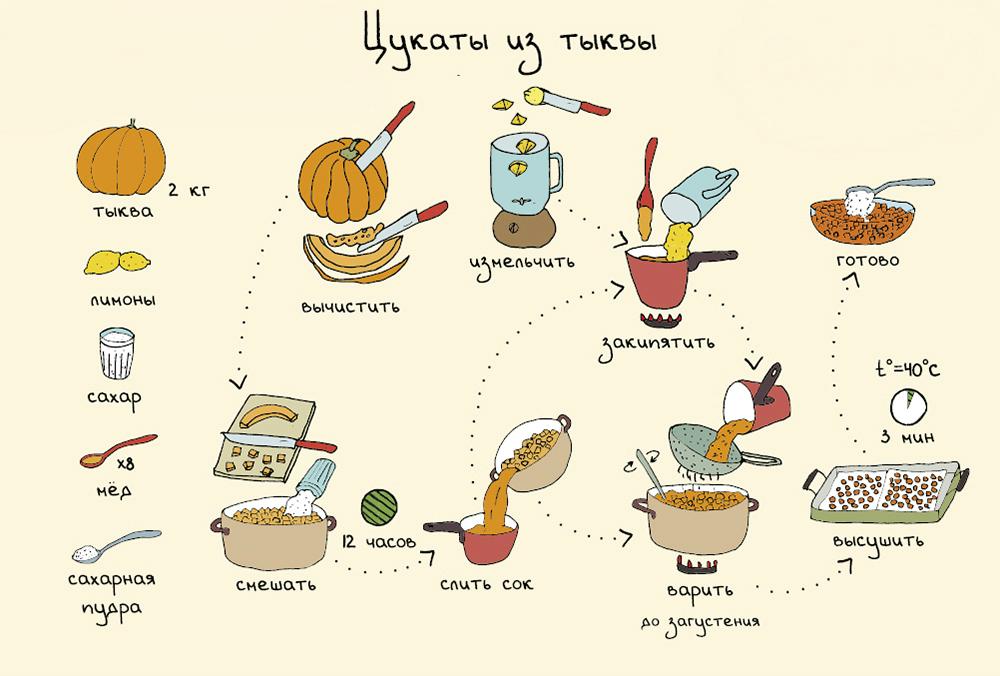 картинка советы кулинарные рецепты