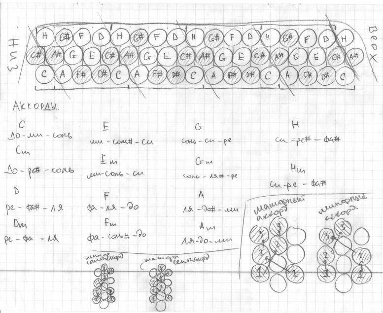 эти вопросы аккорды для баяна в картинках педилантуса является америка